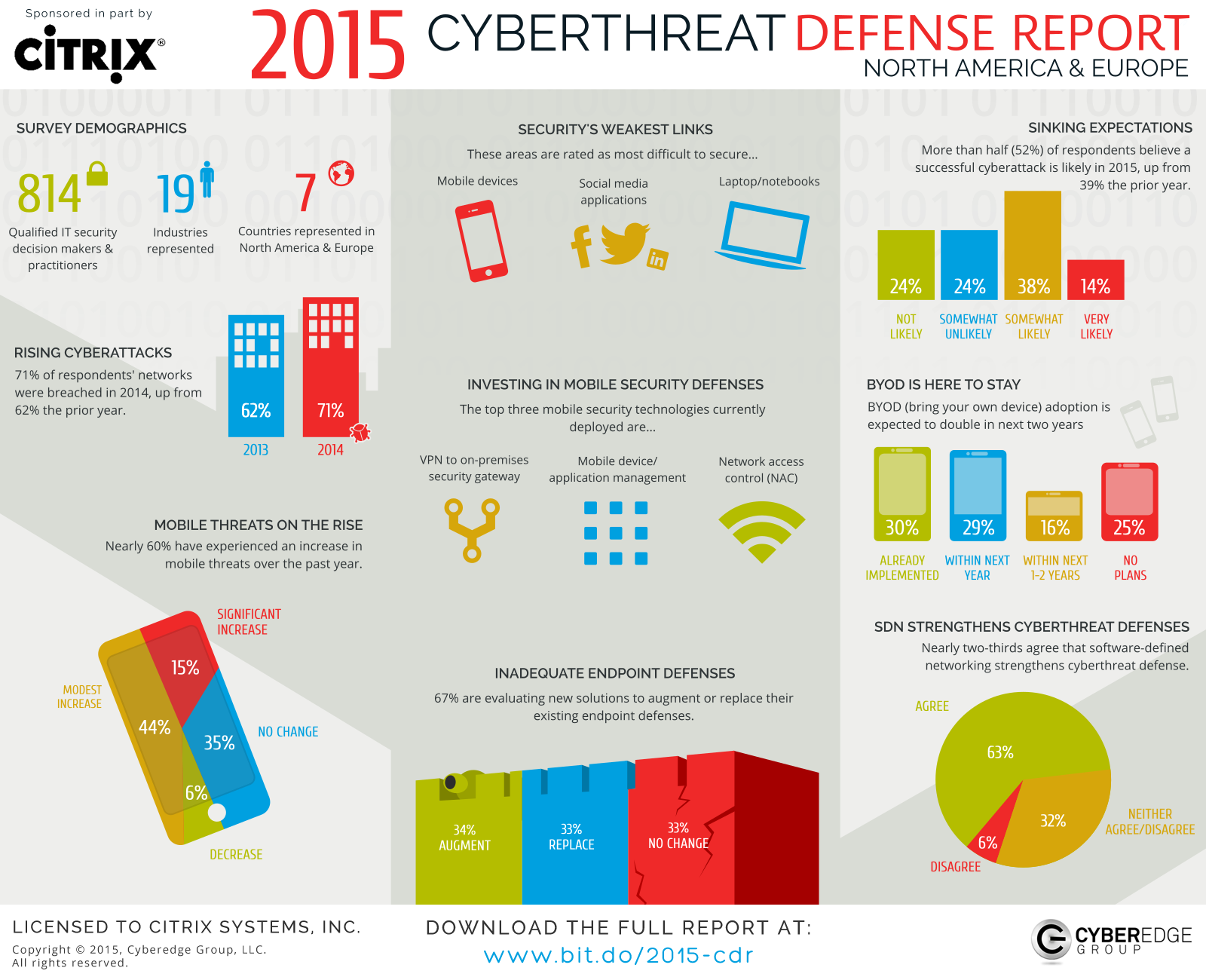 Presentation image for Citrix 2015 Cyberthreat Defense Report Infographic