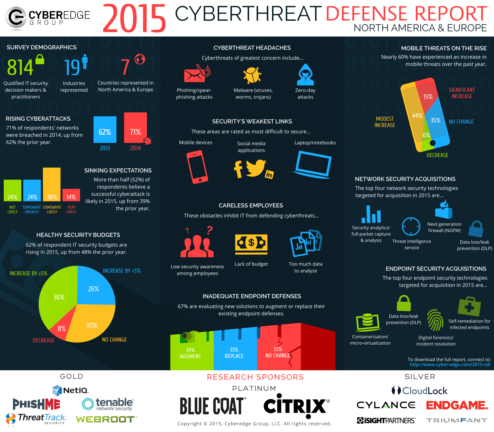 Presentation image for CyberEdge 2015 Cyberthreat Defense Report Infographic