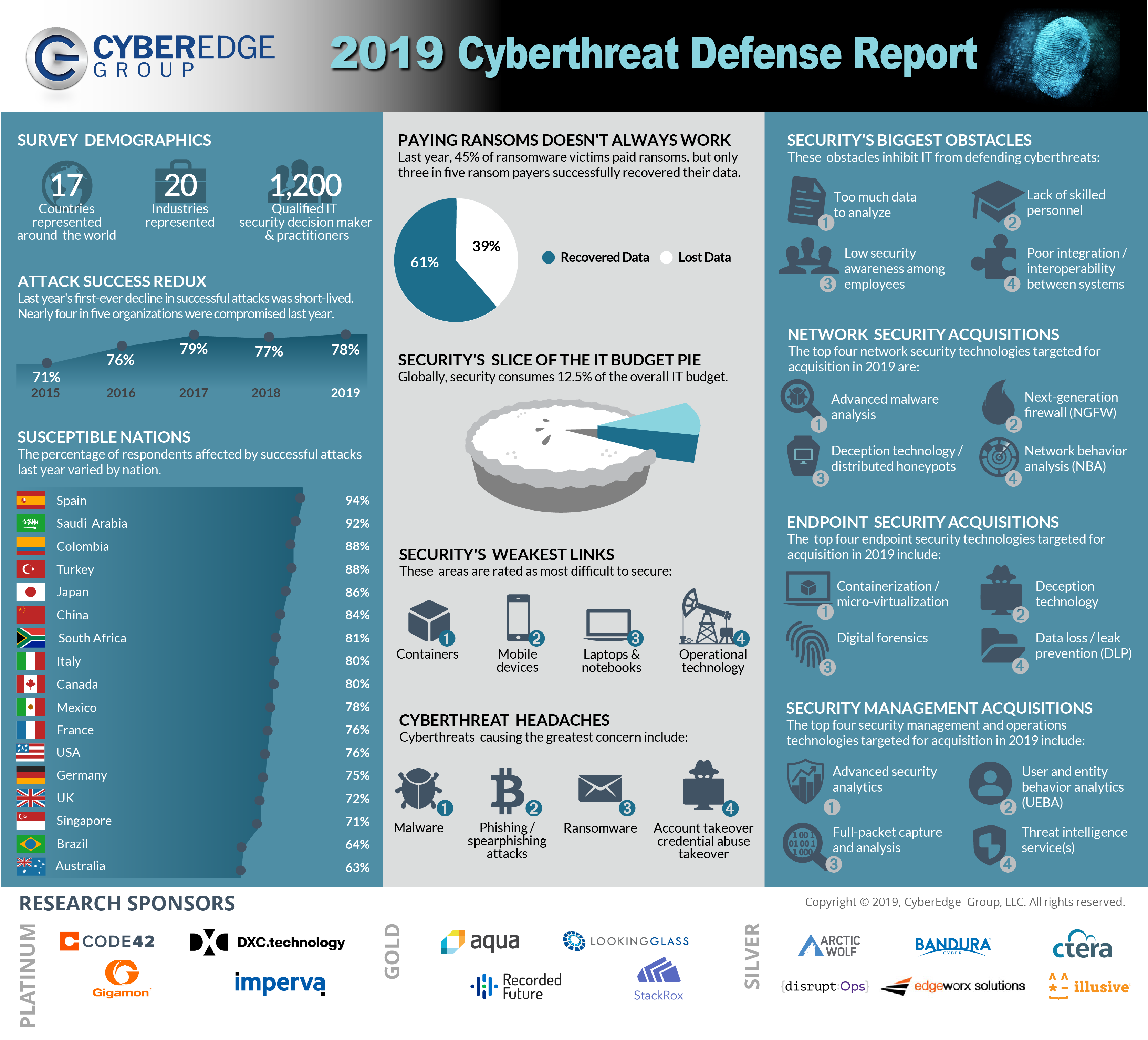 Presentation image for CyberEdge 2019 Cyberthreat Defense Report Infographic