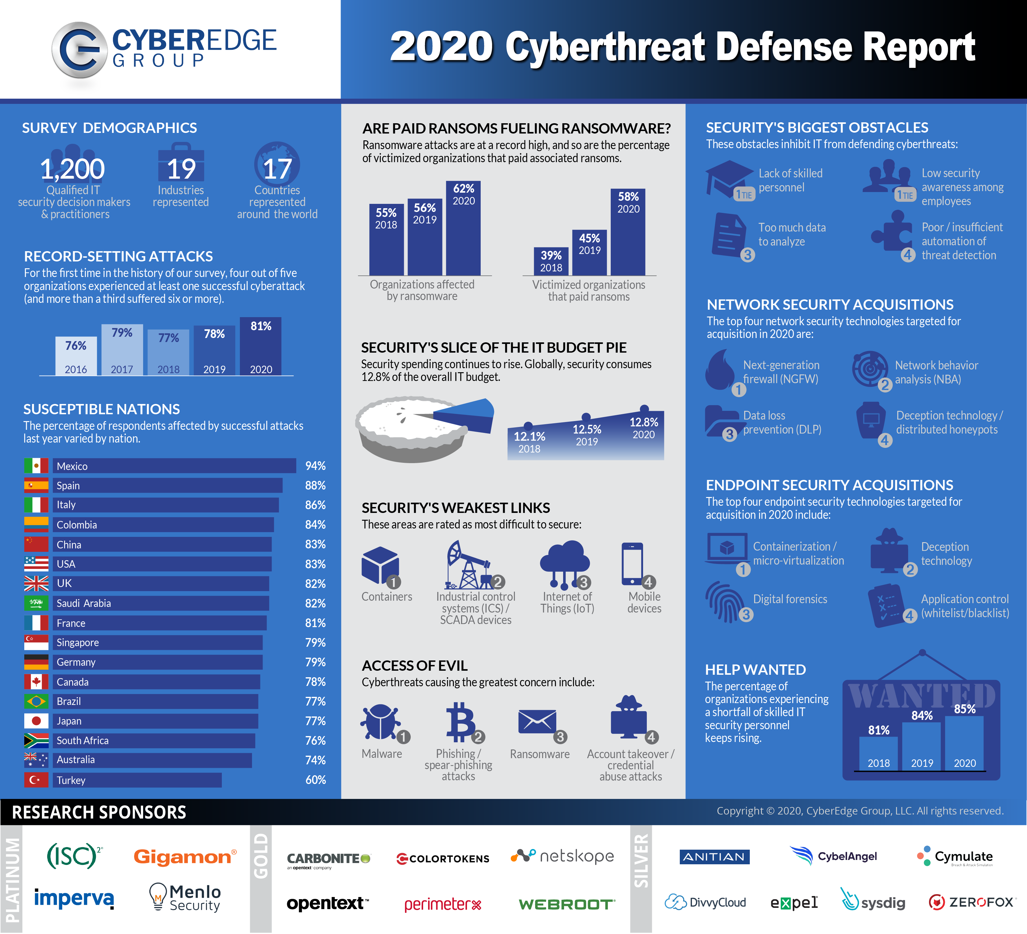 Presentation image for CyberEdge 2020 Cyberthreat Defense Report Infographic