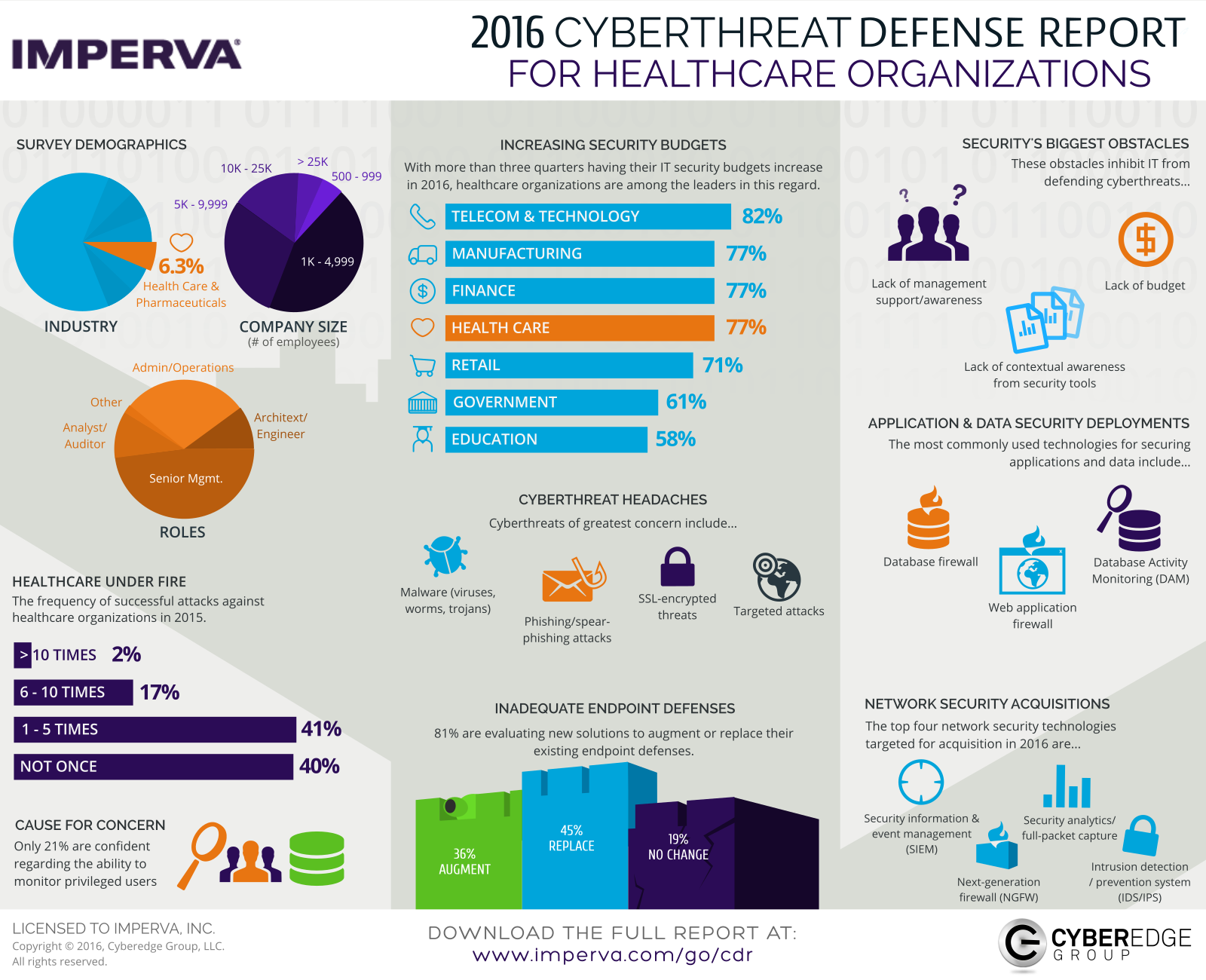 Presentation image for Imperva 2016 CDR Insights for Healthcare Organizations