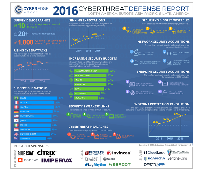 Presentation image for CyberEdge 2016 Cyberthreat Defense Report Infographic